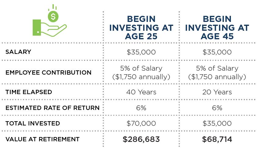 401(k) Compounding